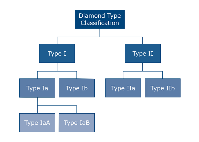 Leon Mege diamond blood types